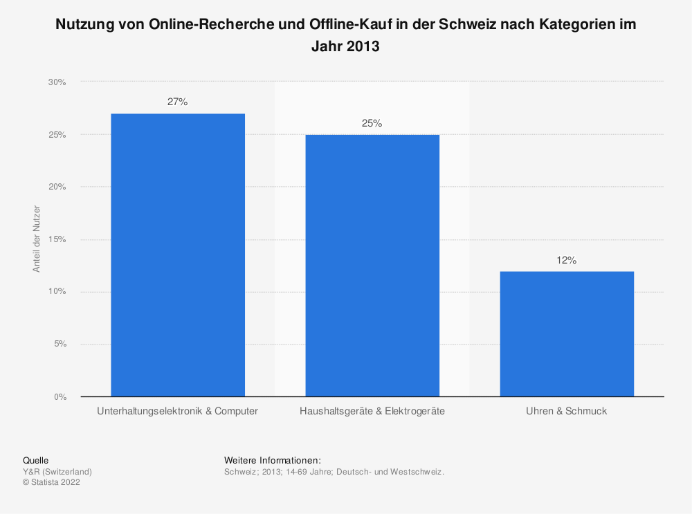 Statistik: Nutzung von Online-Recherche und Offline-Kauf in der Schweiz nach Kategorien im Jahr 2013 | Statista