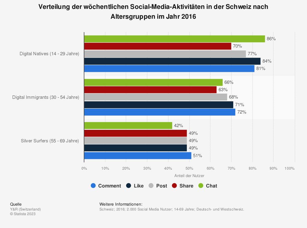 Statistik: Verteilung der wöchentlichen Social-Media-Aktivitäten in der Schweiz nach Altersgruppen im Jahr 2016 | Statista