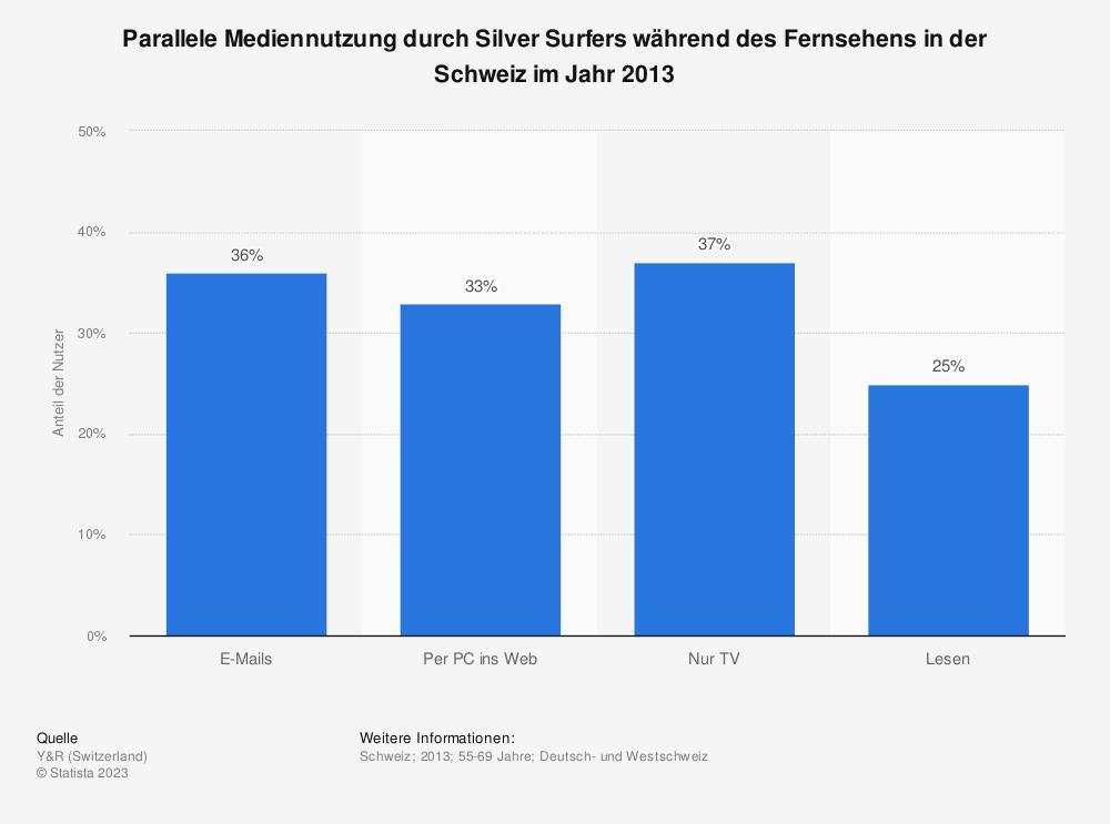 Statistik: Parallele Mediennutzung durch Silver Surfers während des Fernsehens in der Schweiz im Jahr 2013 | Statista