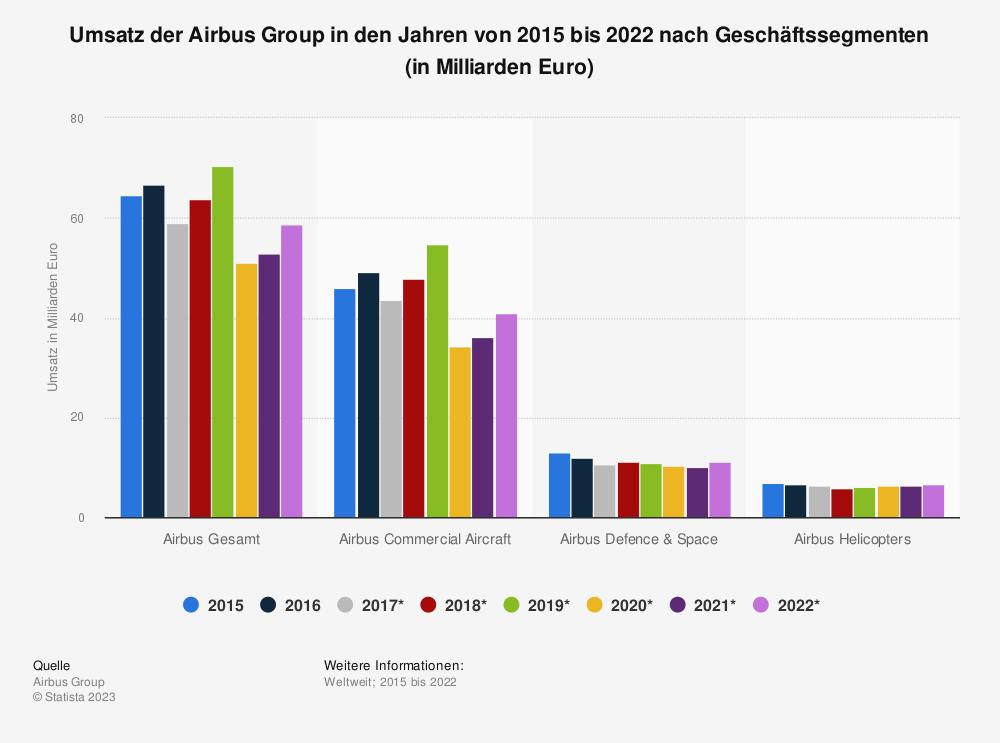 Statistik: Umsatz der Airbus Group in den Jahren von 2015 bis 2019 nach Geschäftssegmenten (in Milliarden Euro) | Statista