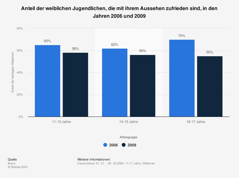 Statistik: Anteil der weiblichen Jugendlichen, die mit ihrem Aussehen zufrieden sind, in den Jahren 2006 und 2009   Statista