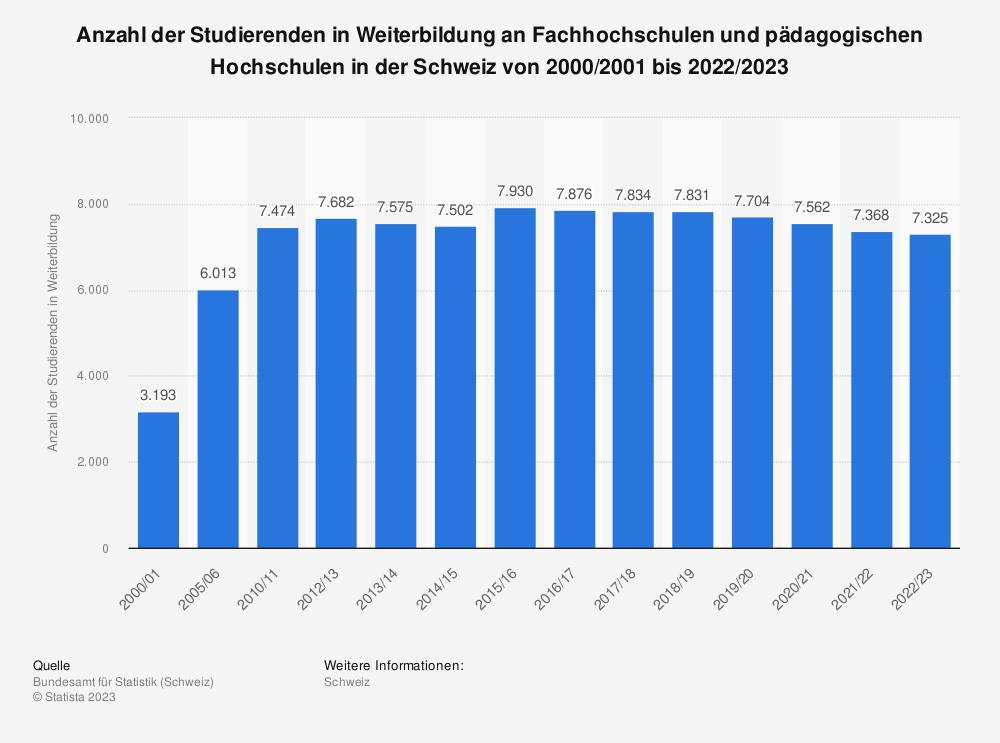 Statistik: Anzahl der Studierenden in Weiterbildung an Fachhochschulen und pädagogischen Hochschulen in der Schweiz von 1997/1998 bis 2016/2017 | Statista