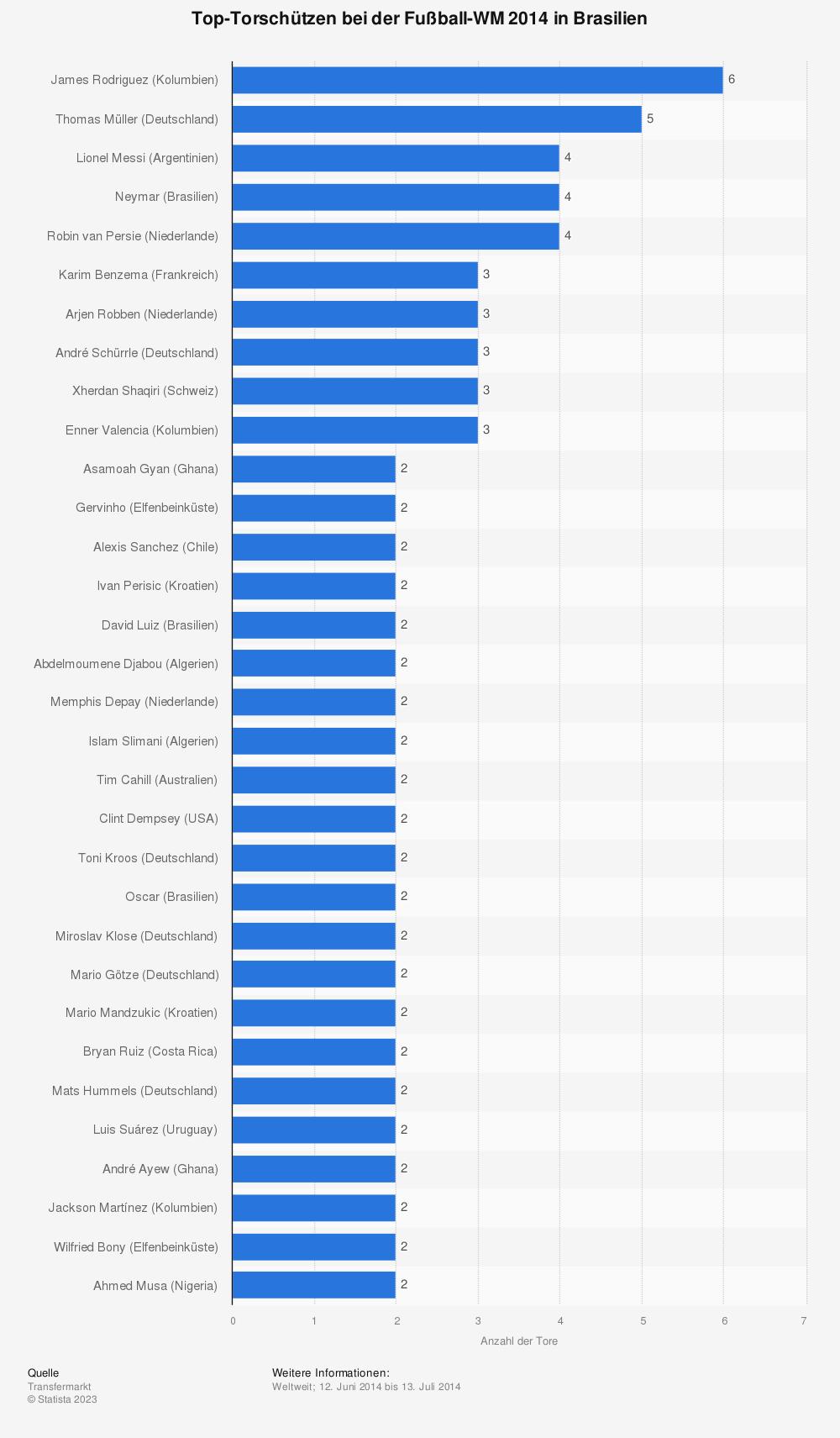 Statistik: Top-Torschützen bei der Fußball-WM 2014 in Brasilien | Statista