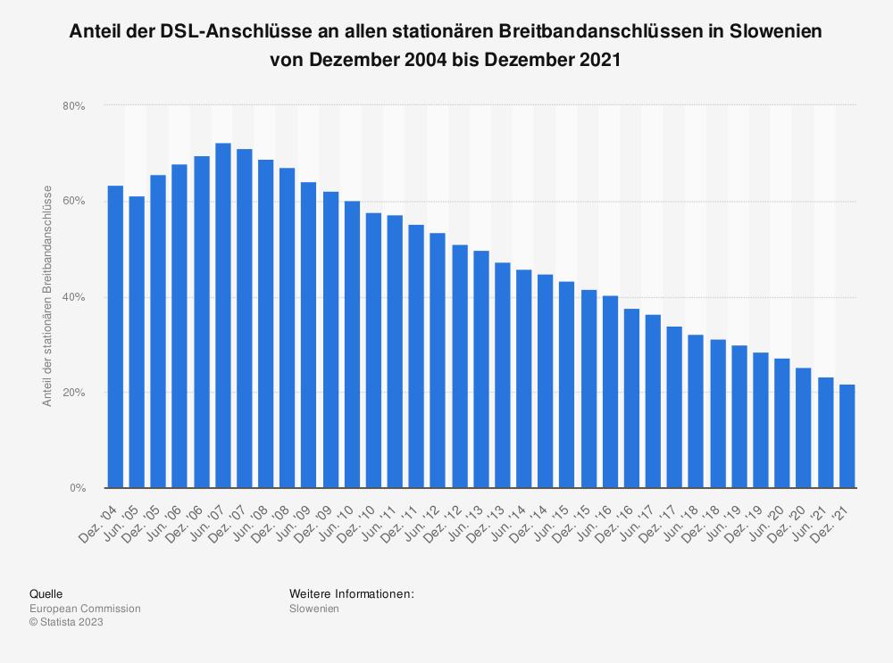 Statistik: Anteil der DSL-Anschlüsse an allen stationären Breitbandanschlüssen in Slowenien von Dezember 2004 bis Juni 2018 | Statista