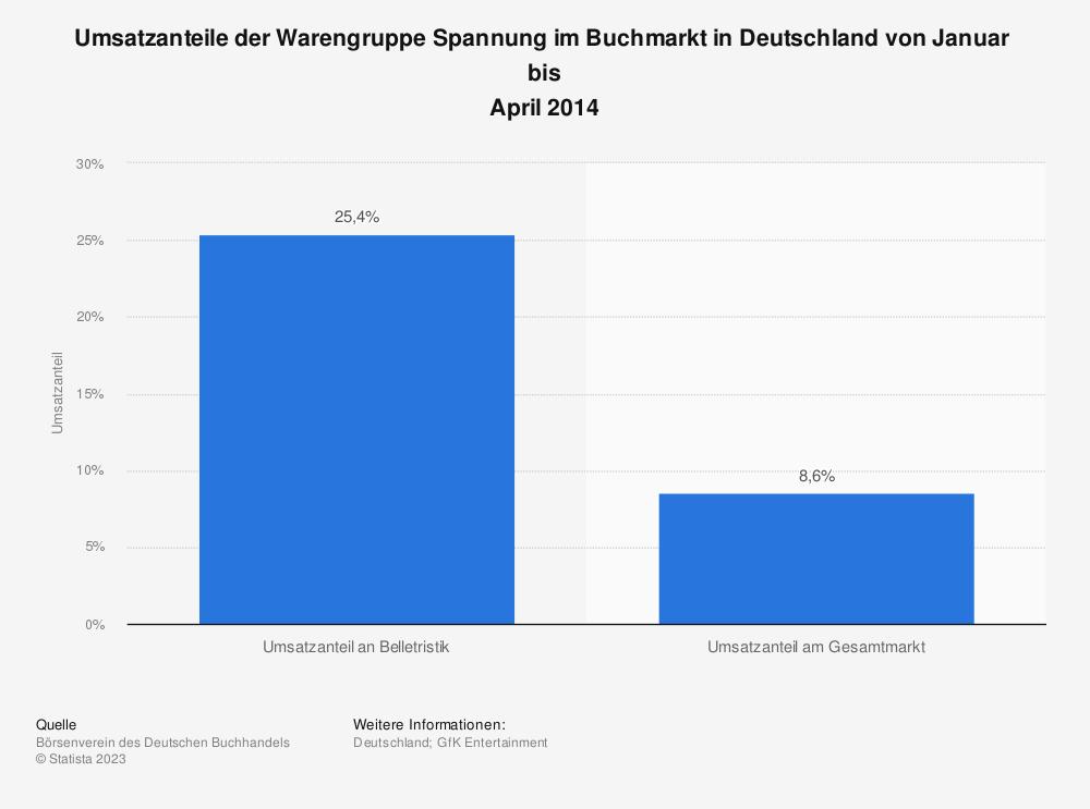 Statistik: Umsatzanteile der Warengruppe Spannung im Buchmarkt in Deutschland von Januar  bis April 2014 | Statista