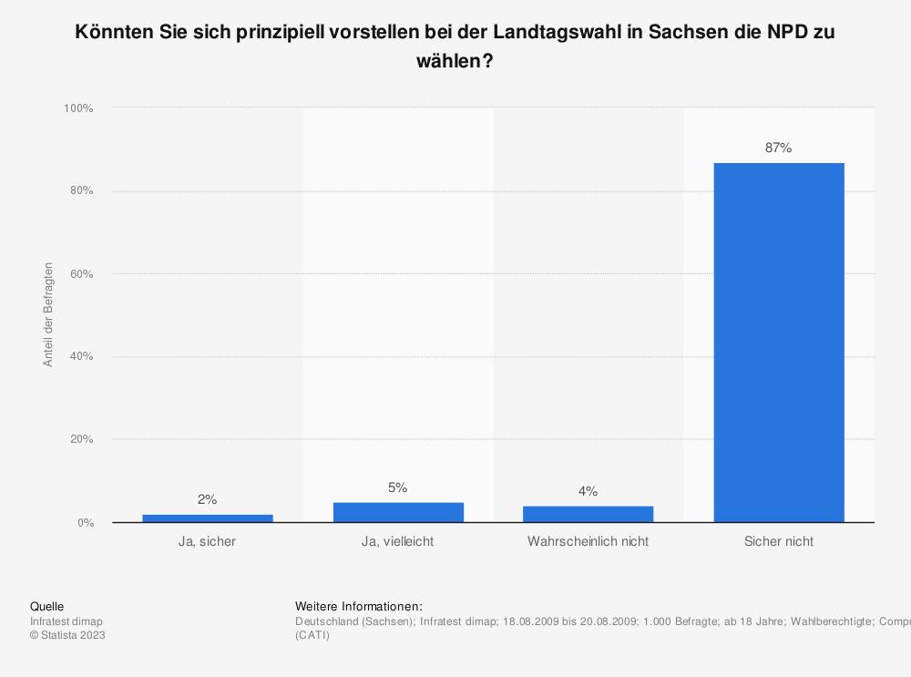 Statistik: Könnten Sie sich prinzipiell vorstellen bei der Landtagswahl in Sachsen die NPD zu wählen? | Statista