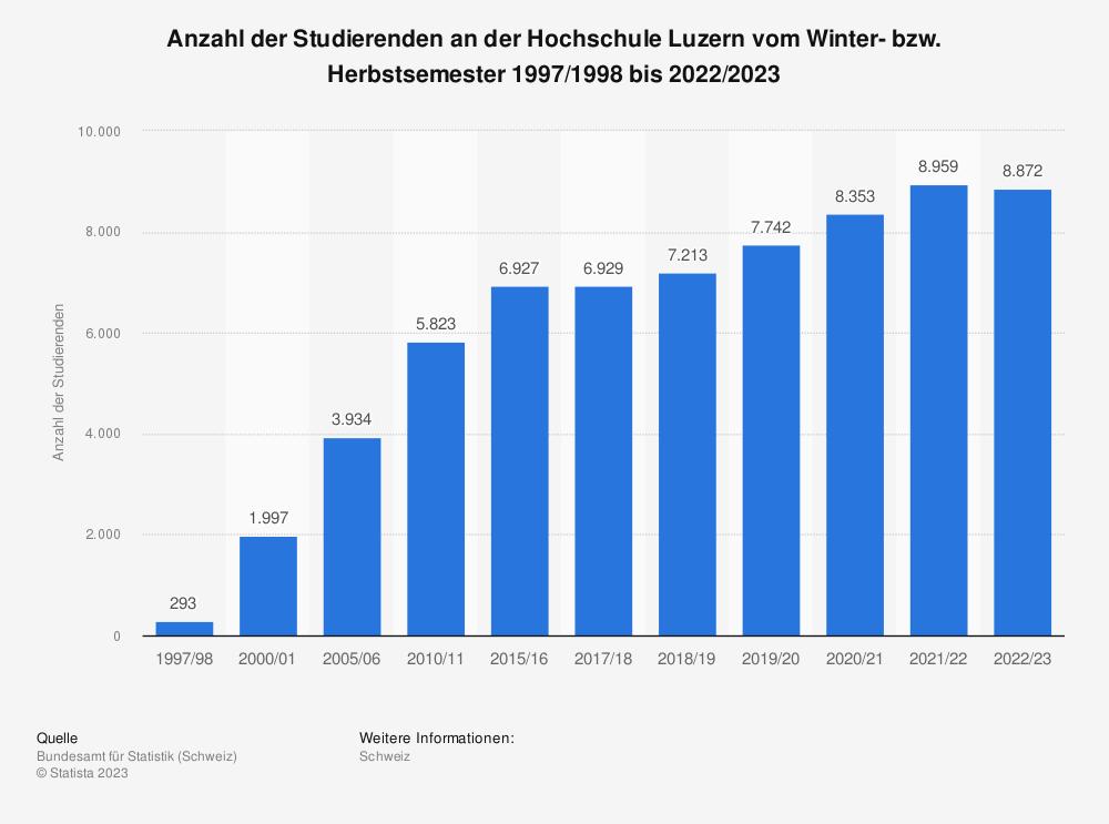 Statistik: Anzahl der Studierenden an der Hochschule Luzern vom Winter- bzw. Herbstsemester 1997/1998 bis 2018/2019 | Statista
