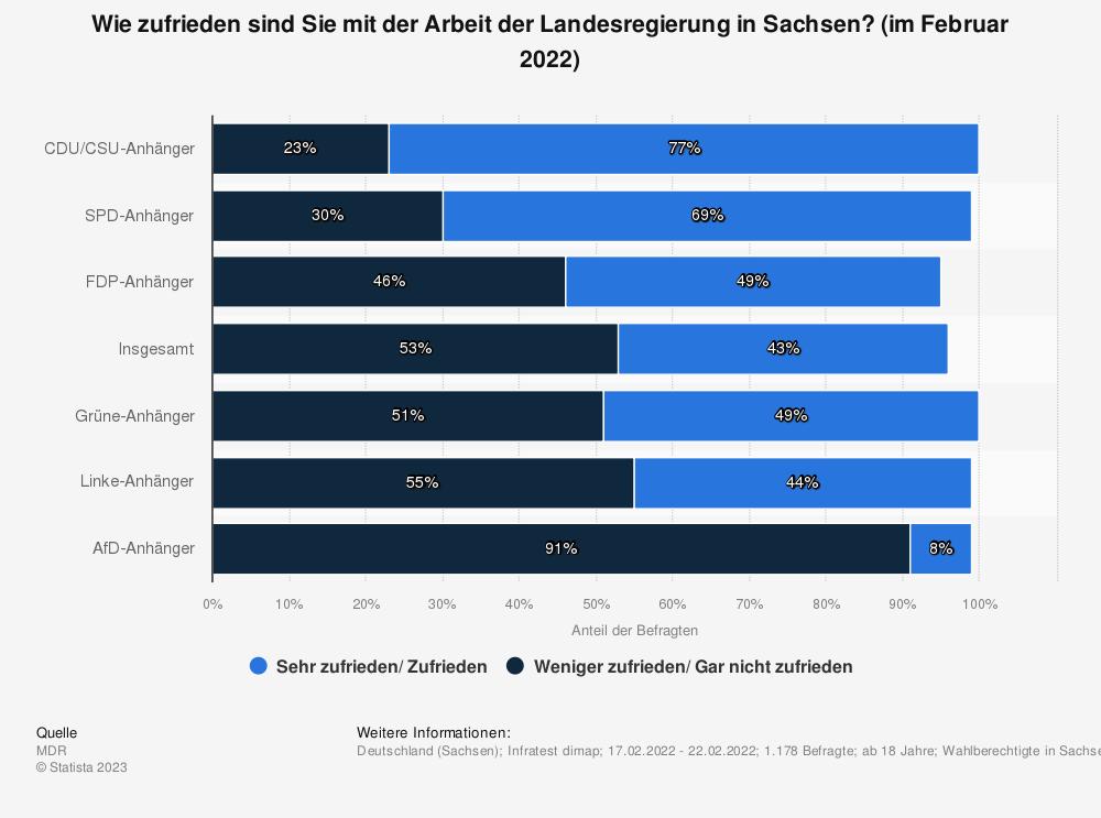 Statistik: Wie zufrieden sind Sie mit der Arbeit der Landesregierung in Sachsen? (im August 2019)   Statista