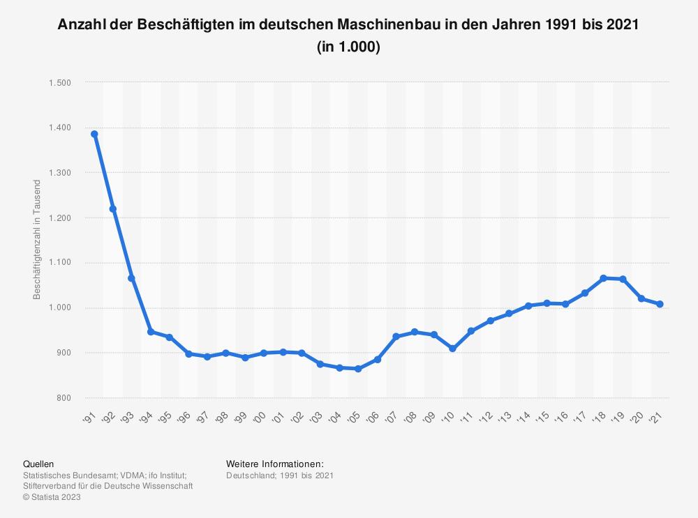 Statistik: Anzahl der Beschäftigten im deutschen Maschinenbau in den Jahren 1991 bis 2019 (in 1.000) | Statista