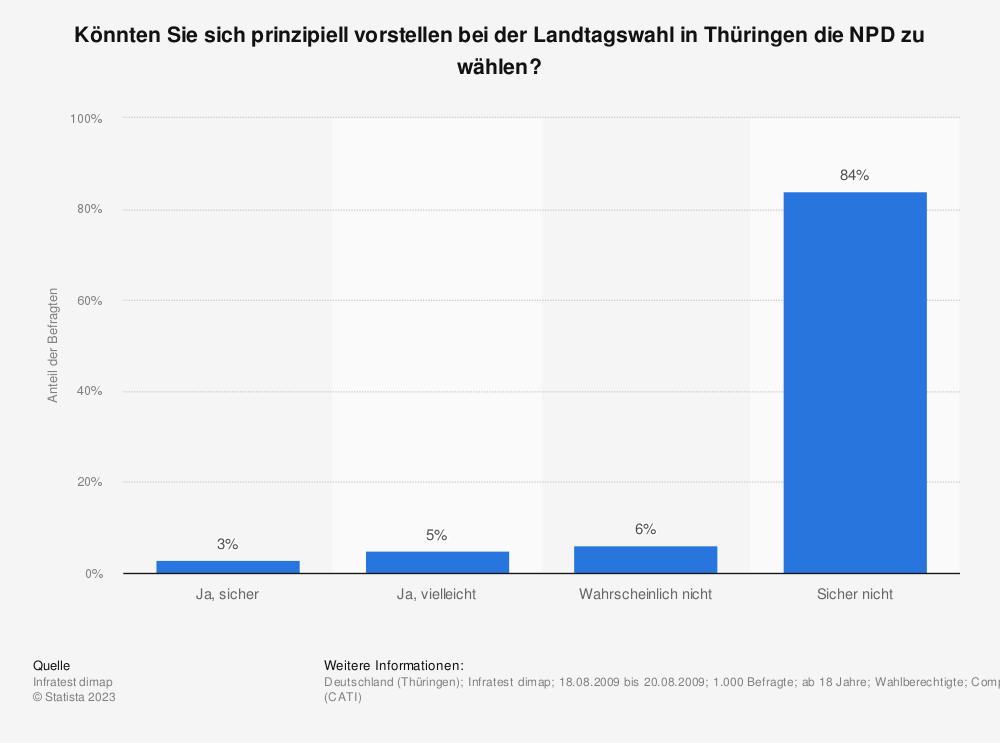 Statistik: Könnten Sie sich prinzipiell vorstellen bei der Landtagswahl in Thüringen die NPD zu wählen? | Statista