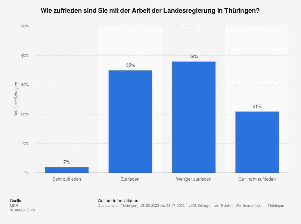 Statistik: Wie zufrieden sind Sie mit der Arbeit der Landesregierung in Thüringen? | Statista