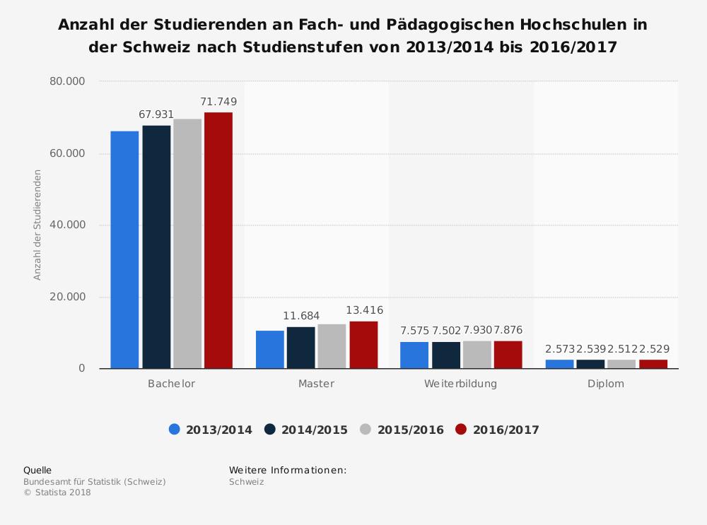 Statistik: Anzahl der Studierenden an Fach- und Pädagogischen Hochschulen in der Schweiz nach Studienstufen von 2013/2014 bis 2016/2017 | Statista
