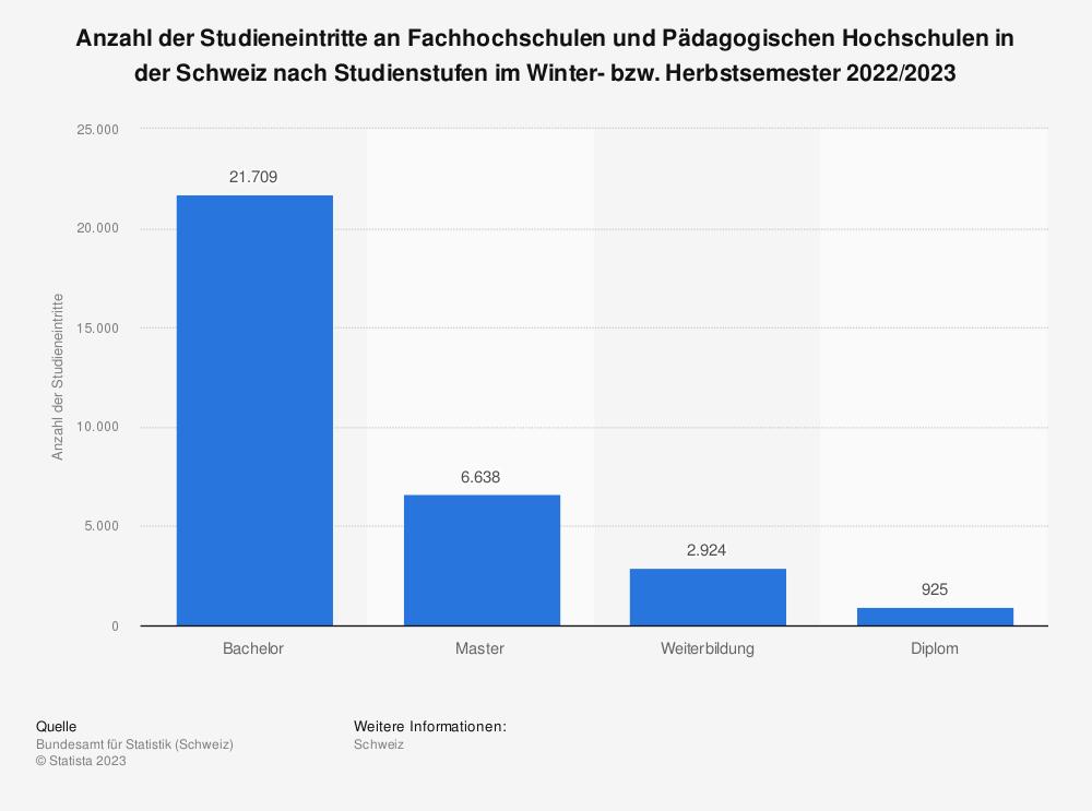 Statistik: Anzahl der Studieneintritte an Fachhochschulen und Pädagogischen Hochschulen in der Schweiz nach Studienstufen im Winter- bzw. Herbstsemester 2015/2016 bis 2016/2017   Statista