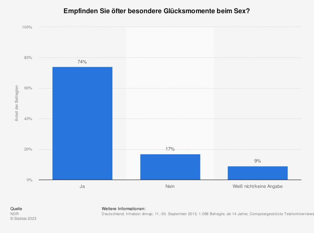 Statistik: Empfinden Sie öfter besondere Glücksmomente beim Sex? | Statista