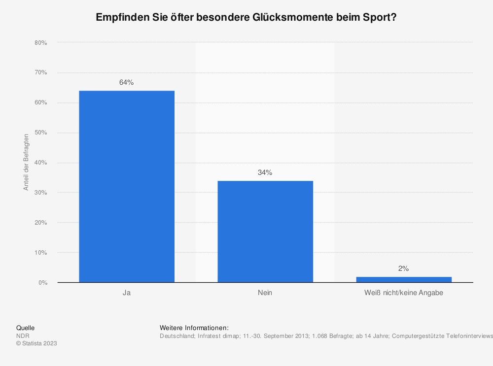 Statistik: Empfinden Sie öfter besondere Glücksmomente beim Sport? | Statista