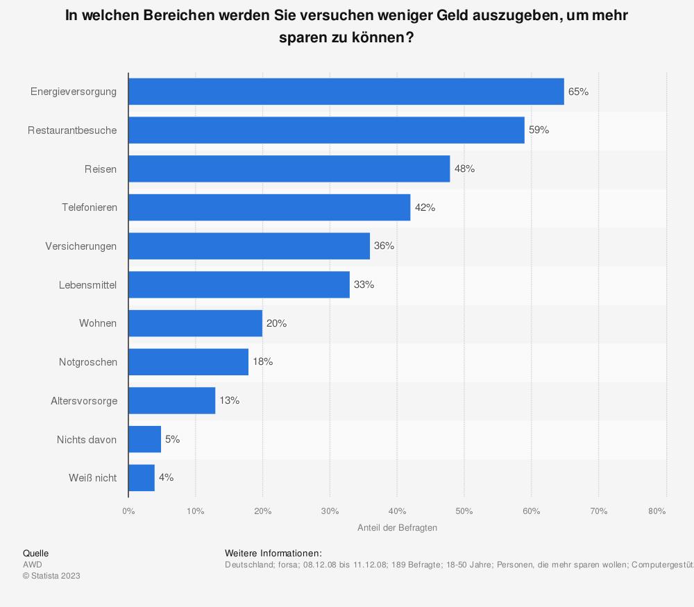 Wieviel sparen deutsche