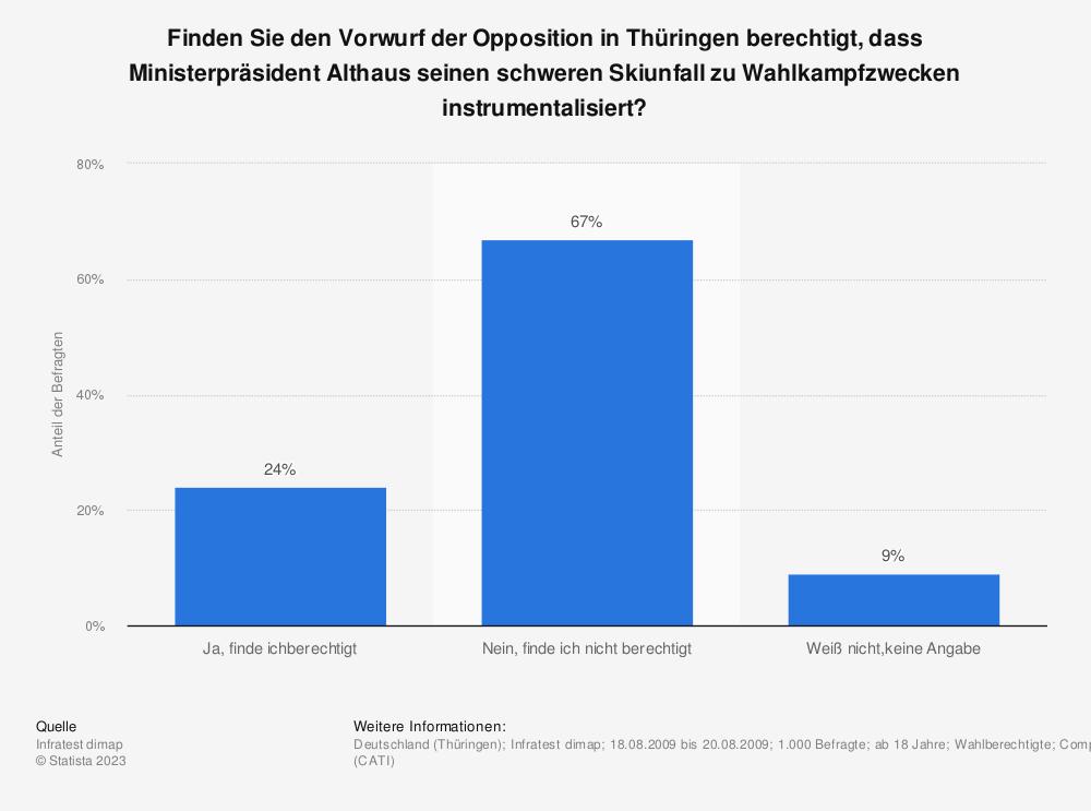 Statistik: Finden Sie den Vorwurf der Opposition in Thüringen berechtigt, dass Ministerpräsident Althaus seinen schweren Skiunfall zu Wahlkampfzwecken instrumentalisiert? | Statista