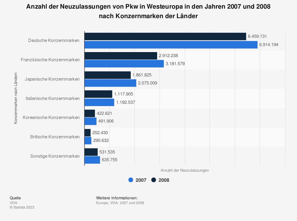 Statistik: Anzahl der Neuzulassungen von Pkw in Westeuropa in den Jahren 2007 und 2008 nach Konzernmarken der Länder | Statista