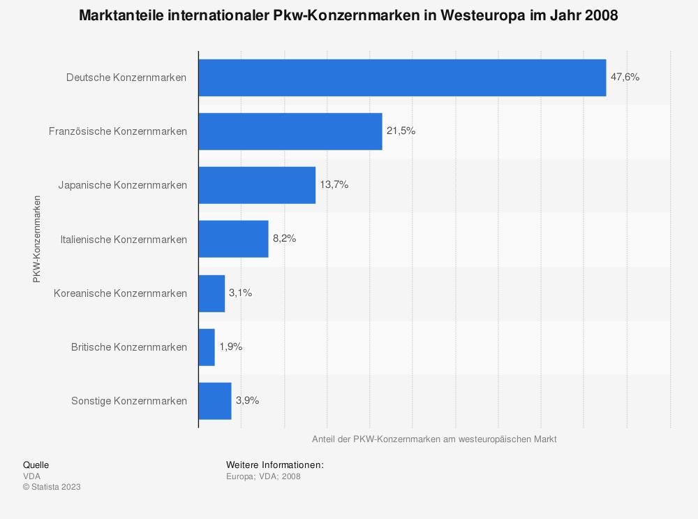 Statistik: Marktanteile internationaler Pkw-Konzernmarken in Westeuropa im Jahr 2008 | Statista