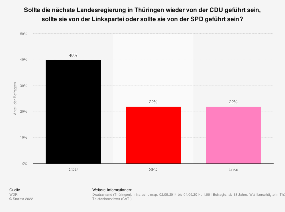 Statistik: Sollte die nächste Landesregierung in Thüringen wieder von der CDU geführt sein, sollte sie von der Linkspartei oder sollte sie von der SPD geführt sein? | Statista