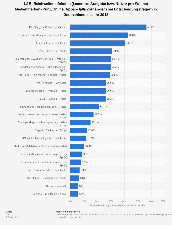 Statistik: LAE: Reichweitenstärksten (Leser pro Ausgabe bzw. Nutzer pro Woche) Medienmarken (Print, Online, Apps – falls vorhanden) bei Entscheidungsträgern in Deutschland im Jahr 2018  | Statista
