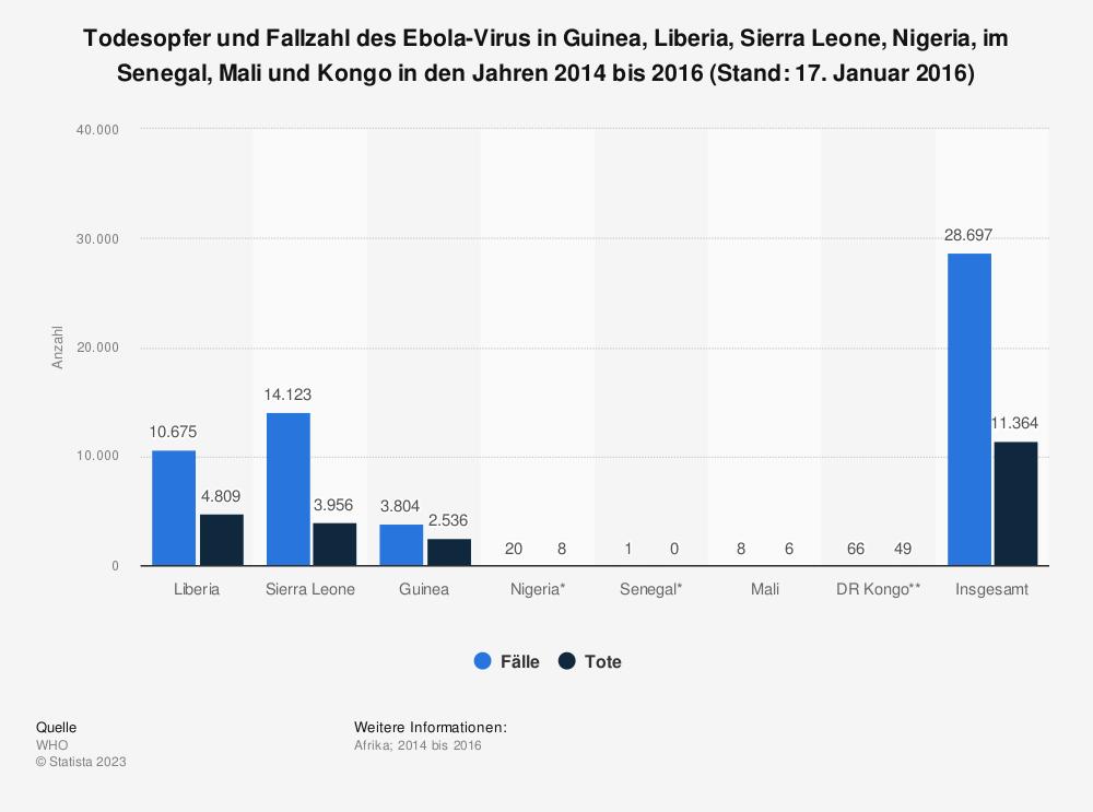 Statistik: Todesopfer und Fallzahl des Ebola-Virus in Guinea, Liberia, Sierra Leone und Nigeria im Jahr 2014 (Stand: 09. August 2014) | Statista