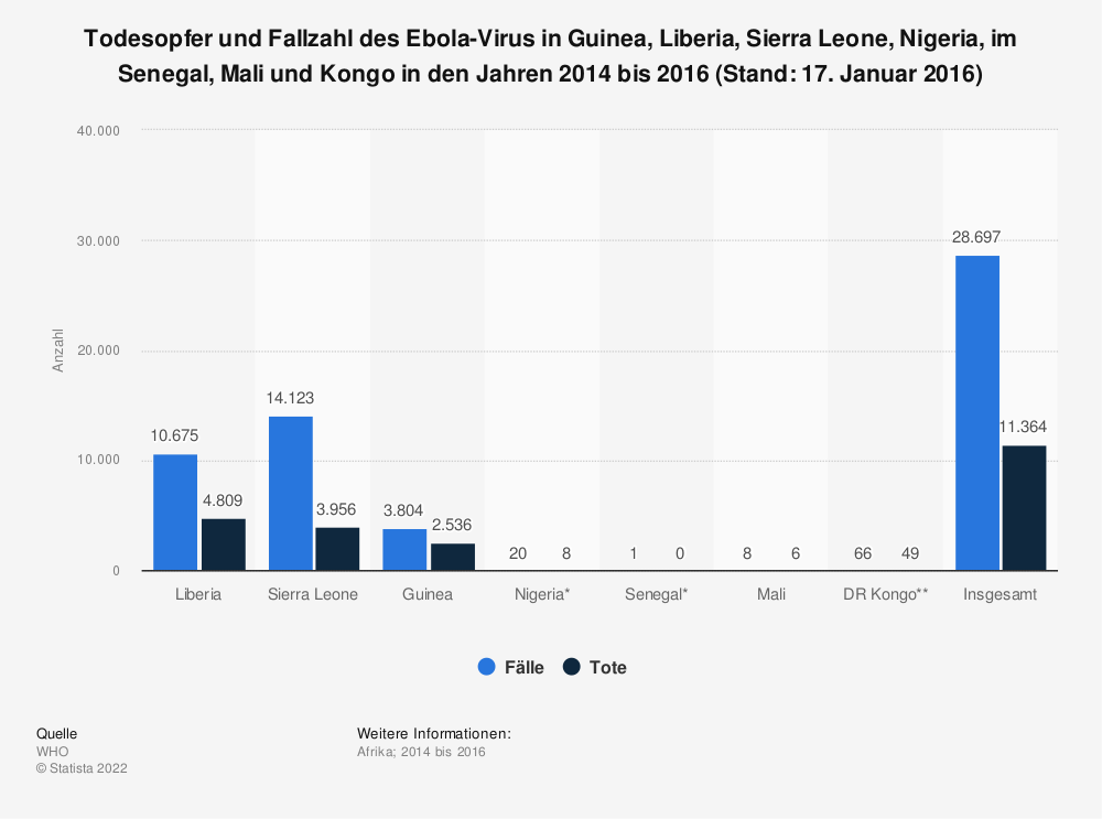 Statistik: Todesopfer und Fallzahl des Ebola-Virus in Guinea, Liberia, Sierra Leone, Nigeria, im Senegal, Mali und Kongo in den Jahren 2014 bis 2016 (Stand: 17. Januar 2016) | Statista