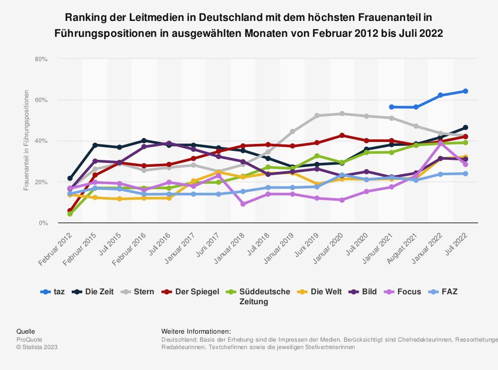 Statistik: Ranking der Print-Leitmedien in Deutschland mit dem höchsten Frauenanteil in Führungspositionen in ausgewählten Monaten von Februar 2012 bis Januar 2019 | Statista