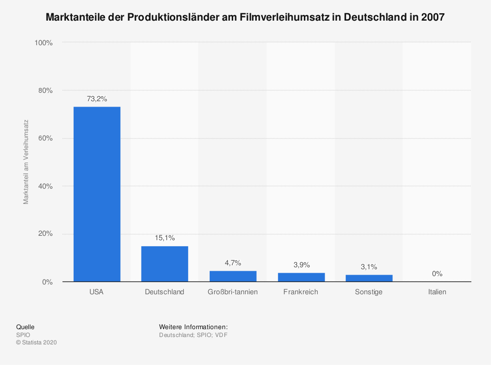 Statistik: Marktanteile der Produktionsländer am Filmverleihumsatz in Deutschland in 2007 | Statista