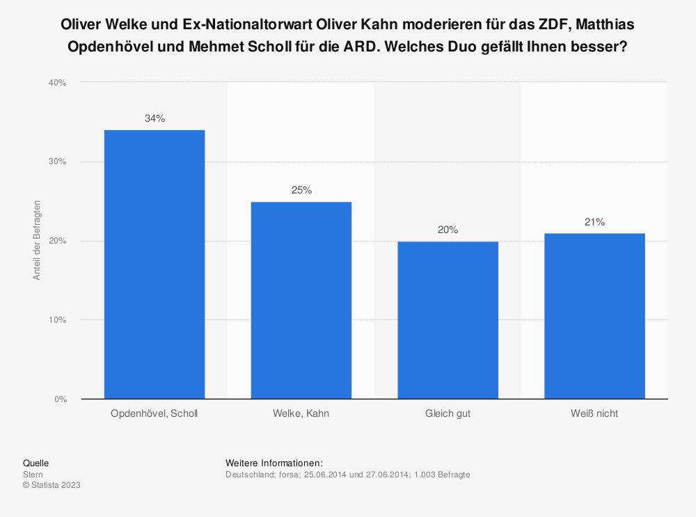 Statistik: Oliver Welke und Ex-Nationaltorwart Oliver Kahn moderieren für das ZDF, Matthias Opdenhövel und Mehmet Scholl für die ARD. Welches Duo gefällt Ihnen besser?   Statista