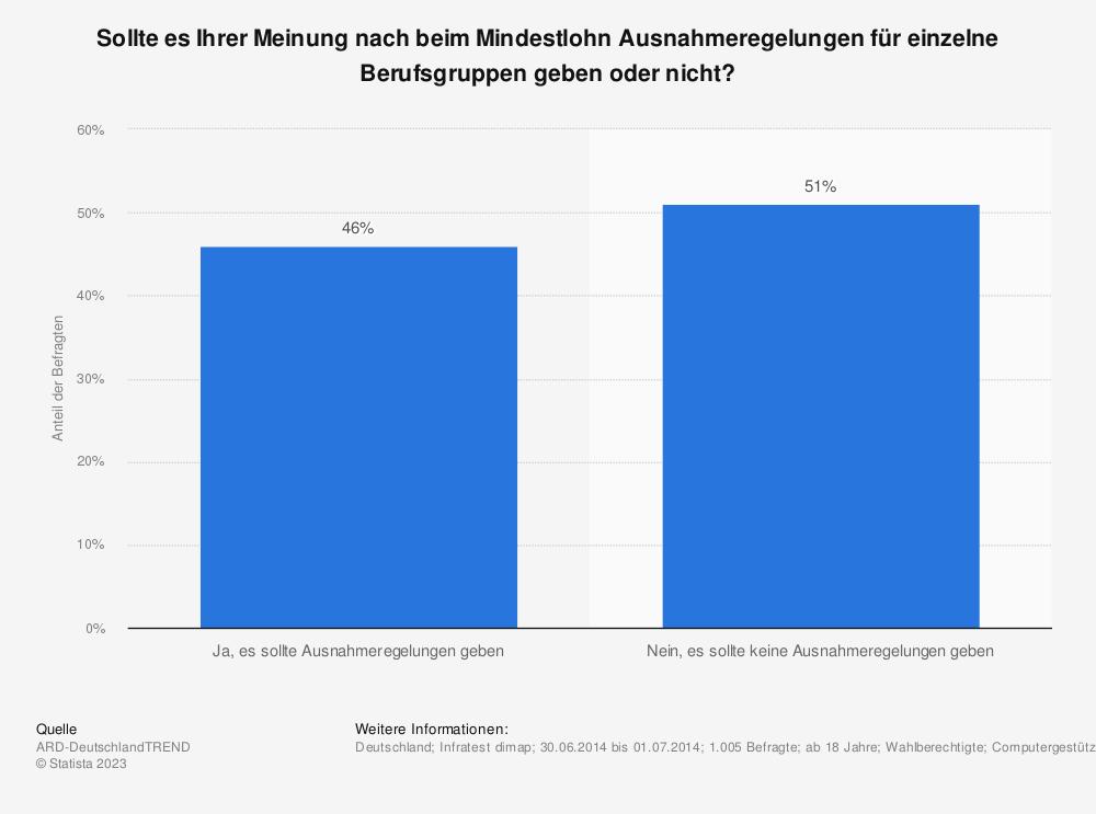 Statistik: Sollte es Ihrer Meinung nach beim Mindestlohn Ausnahmeregelungen für einzelne Berufsgruppen geben oder nicht? | Statista