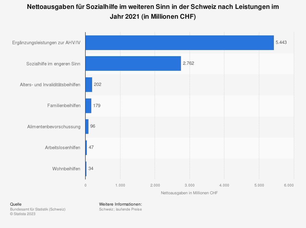 Statistik: Nettoausgaben für Sozialhilfe im weiteren Sinn in der Schweiz nach Leistungen im Jahr 2017 (in Millionen CHF) | Statista