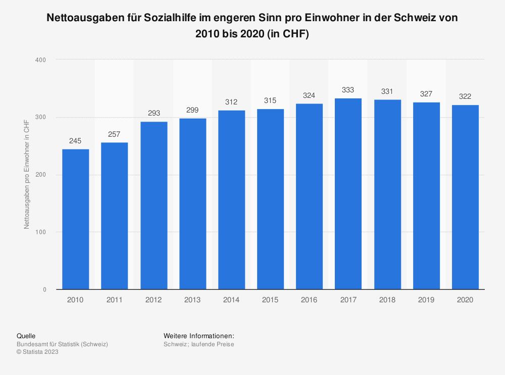 Statistik: Nettoausgaben für Sozialhilfe im engeren Sinn pro Einwohner in der Schweiz von 2007 bis 2017 (in CHF) | Statista