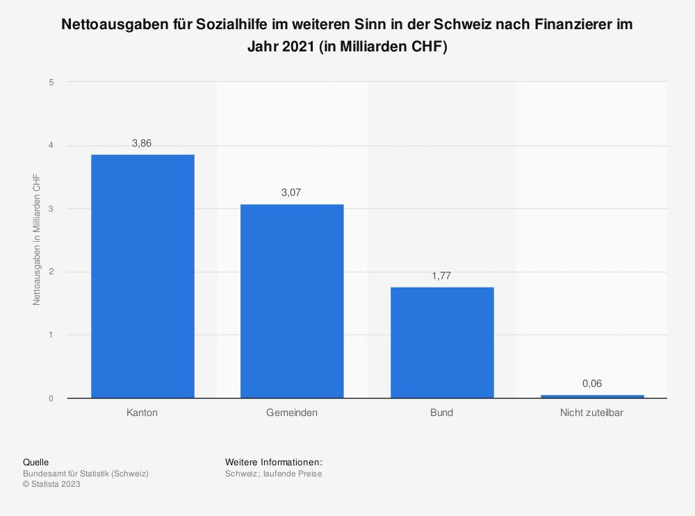 Statistik: Nettoausgaben für Sozialhilfe im weiteren Sinn in der Schweiz nach Finanzierer im Jahr 2017 (in Milliarden CHF) | Statista