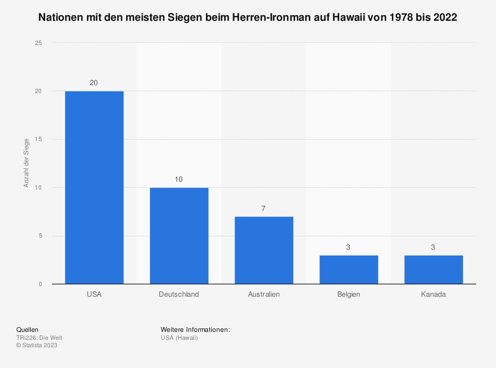 Statistik: Nationen mit den meisten Siegen beim Herren-Ironman auf Hawaii von 1978 bis 2019 | Statista