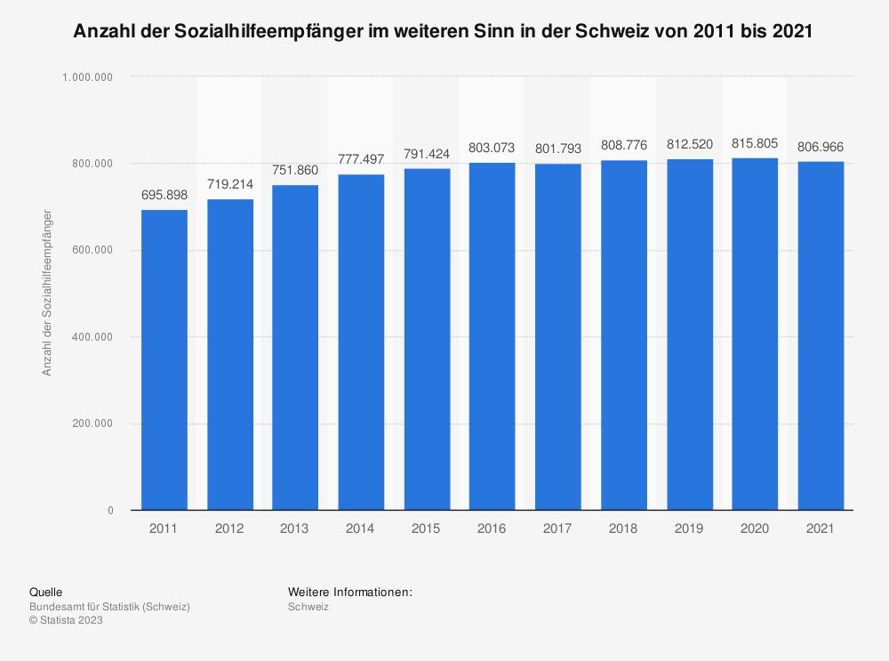 Statistik: Anzahl der Sozialhilfeempfänger im weiteren Sinn in der Schweiz von 2009 bis 2019   Statista