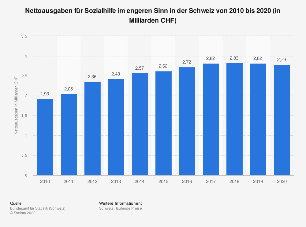 Statistik: Nettoausgaben für Sozialhilfe im engeren Sinn in der Schweiz von 2008 bis 2018 (in Milliarden CHF) | Statista