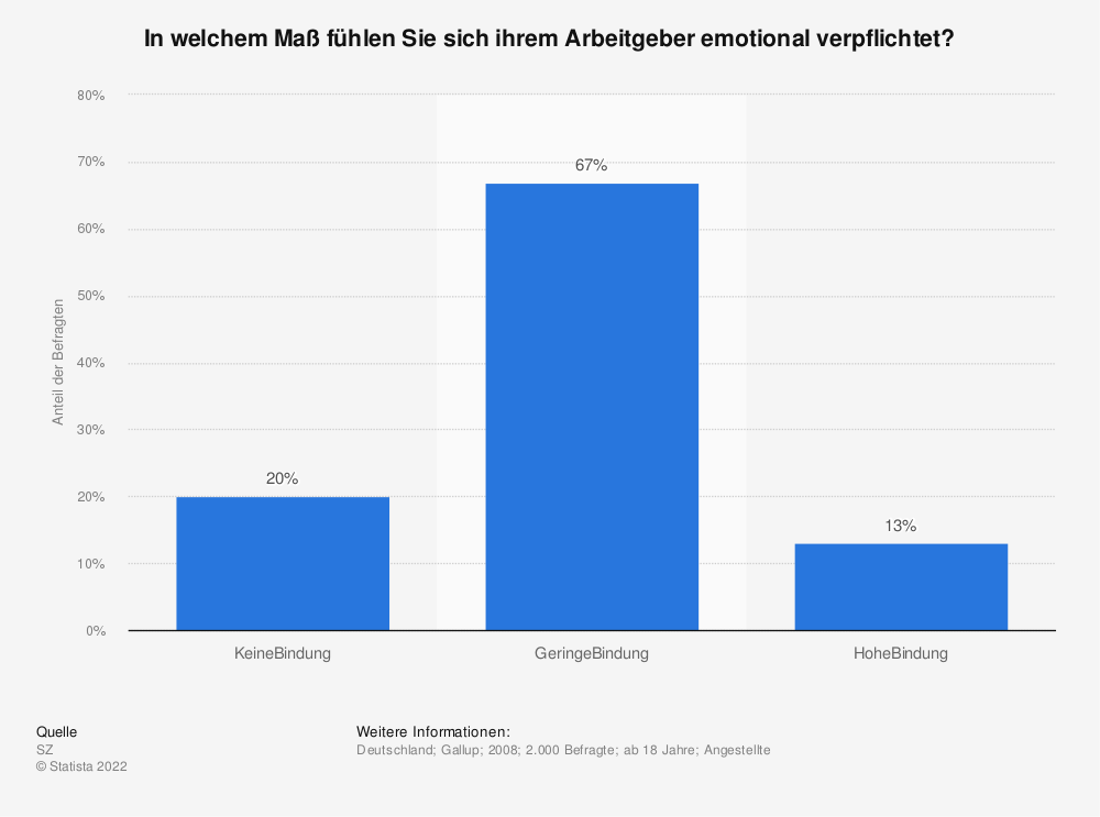 Online dating statistikk