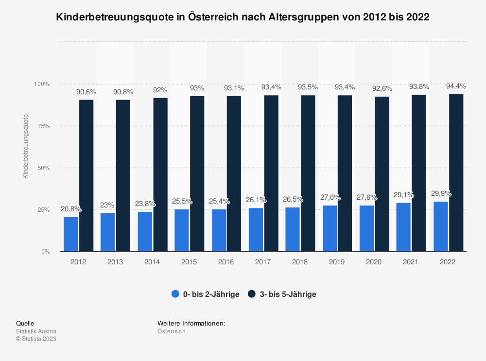 Statistik: Kinderbetreuungsquote in Österreich nach Altersgruppen von 2009 bis 2019 | Statista