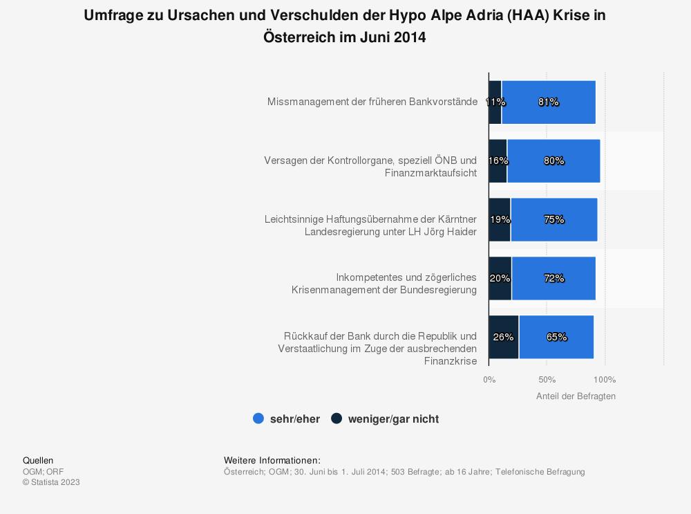 Statistik: Umfrage zu Ursachen und Verschulden der Hypo Alpe Adria (HAA) Krise in Österreich im Juni 2014 | Statista