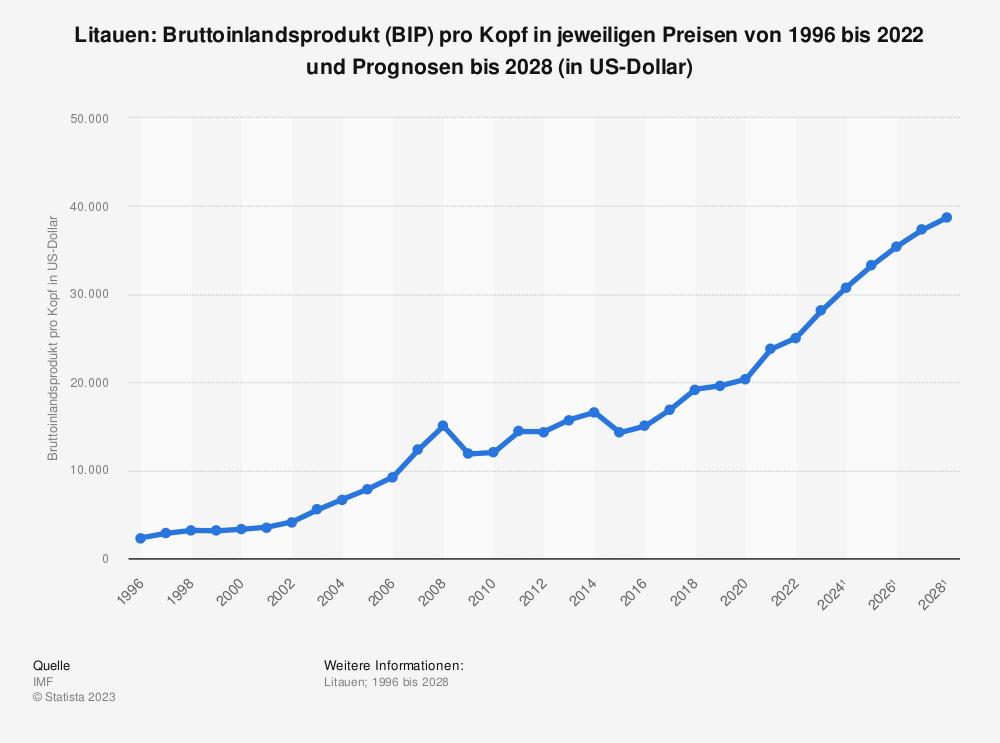 Statistik: Litauen: Bruttoinlandsprodukt (BIP) pro Kopf in jeweiligen Preisen von 2008 bis 2018 (in US-Dollar) | Statista