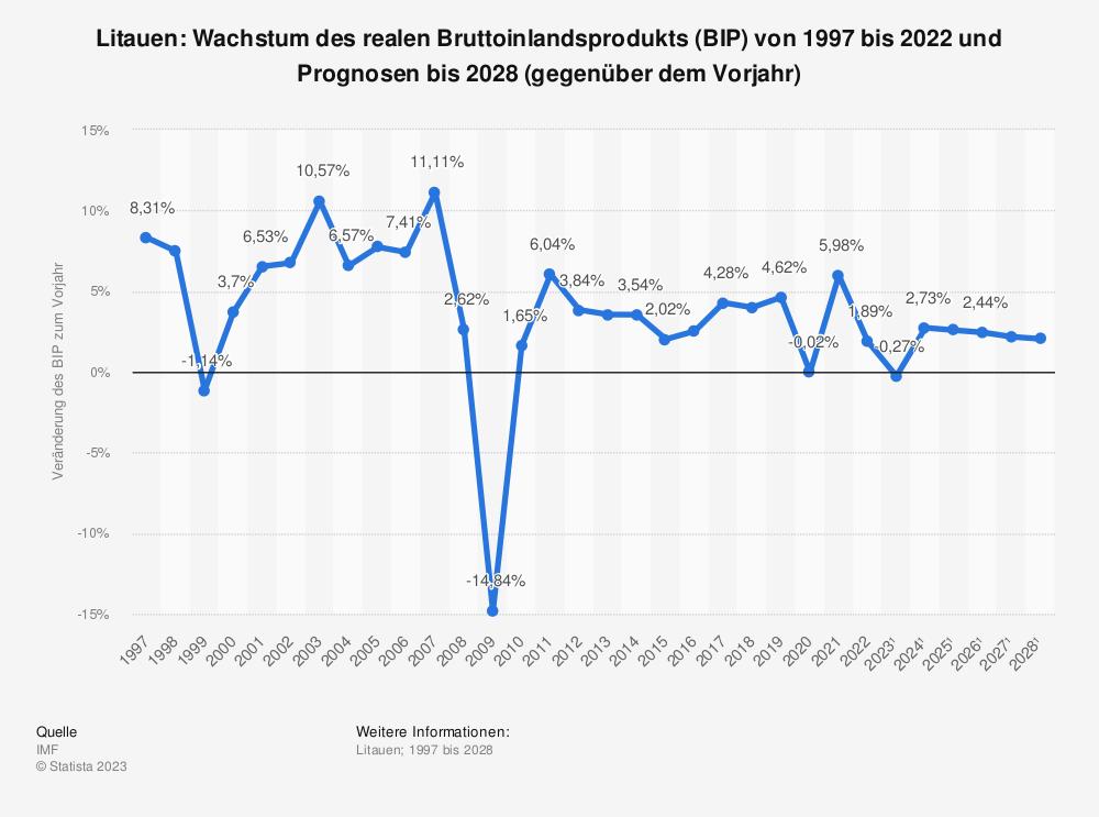 Statistik: Litauen: Wachstum des realen Bruttoinlandsprodukts (BIP) von 1996 bis 2019 und Prognosen bis 2025 (gegenüber dem Vorjahr) | Statista