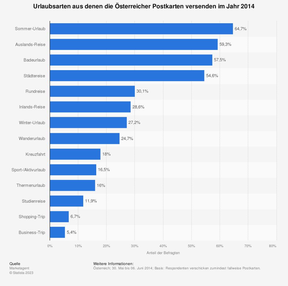 Statistik: Urlaubsarten aus denen die Österreicher Postkarten versenden im Jahr 2014 | Statista