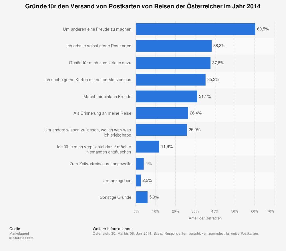 Statistik: Gründe für den Versand von Postkarten von Reisen der Österreicher im Jahr 2014 | Statista