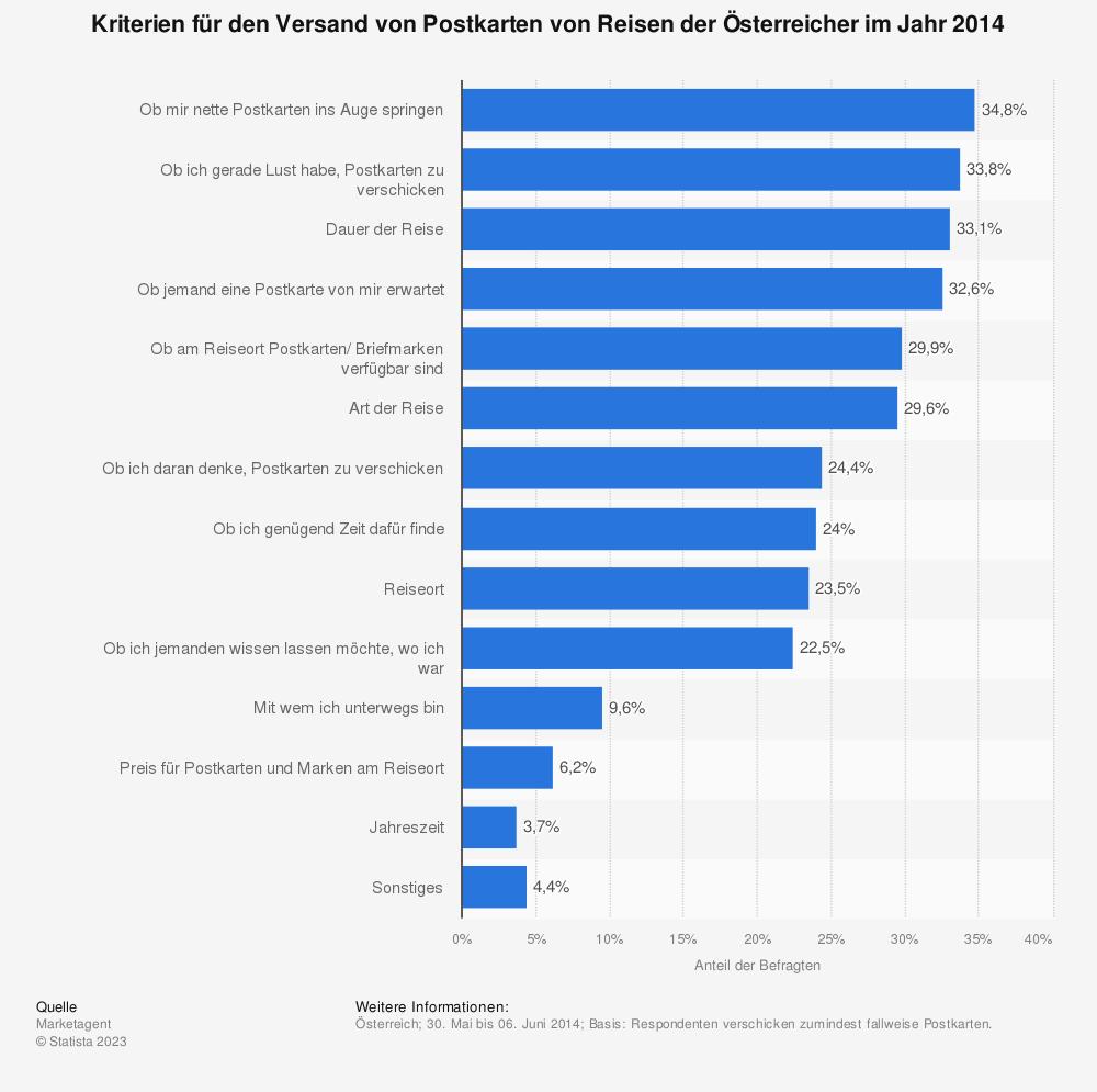 Statistik: Kriterien für den Versand von Postkarten von Reisen der Österreicher im Jahr 2014 | Statista