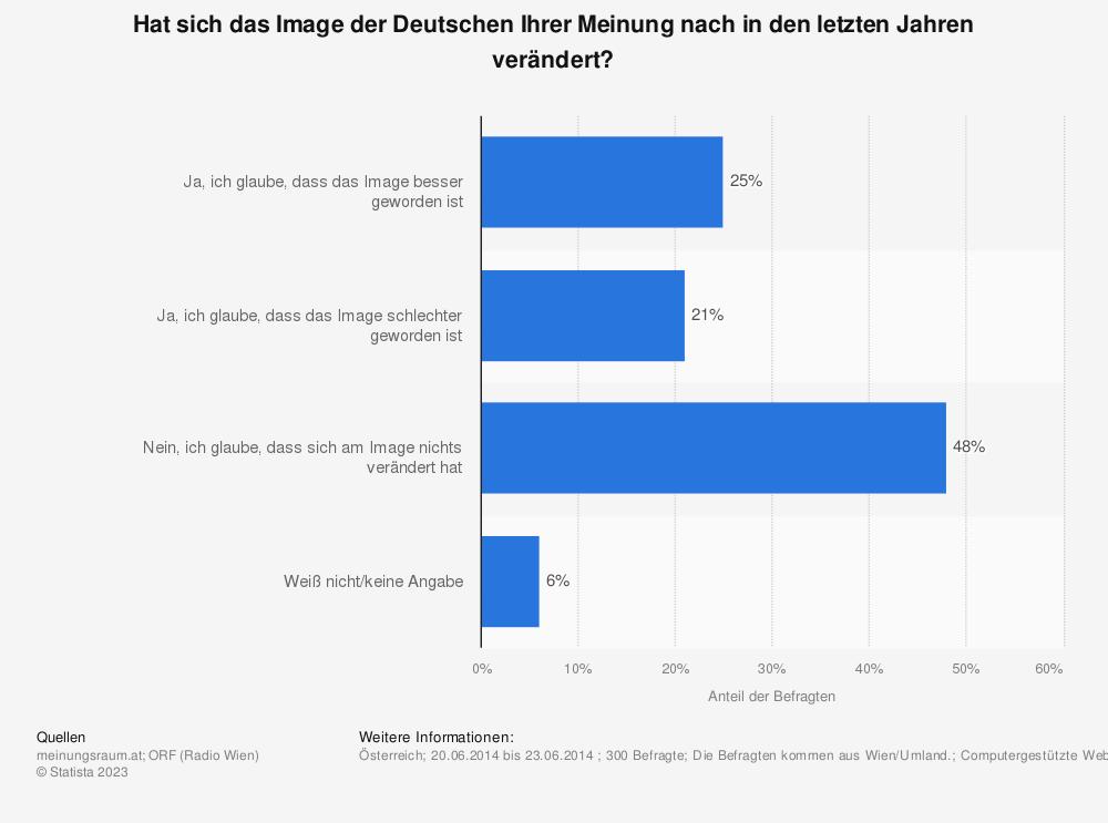 Statistik: Hat sich das Image der Deutschen Ihrer Meinung nach in den letzten Jahren verändert? | Statista