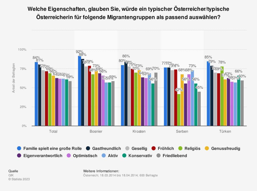 Statistik: Welche Eigenschaften, glauben Sie, würde ein typischer Österreicher/typische Österreicherin für folgende Migrantengruppen als passend auswählen? | Statista