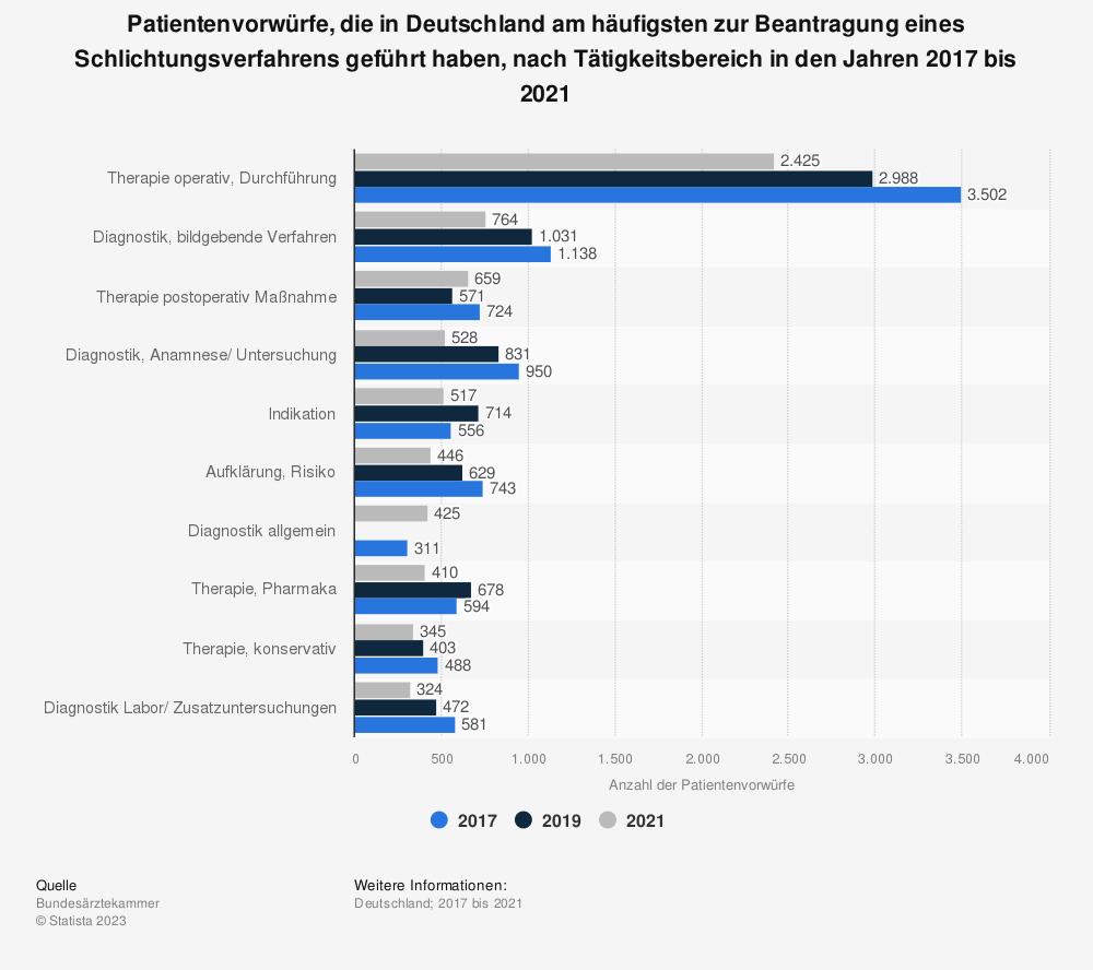Statistik: Patientenvorwürfe, die in Deutschland am häufigsten zur Beantragung eines Schlichtungsverfahrens geführt haben, nach Tätigkeitsbereich in den Jahren 2014 bis 2018 | Statista