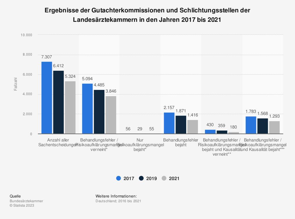 Statistik: Ergebnisse der Gutachterkommissionen und Schlichtungsstellen der Landesärztekammern in den Jahren 2015 bis 2019 | Statista