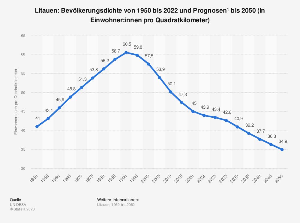 Statistik: Litauen: Bevölkerungsdichte von 2008 bis 2018 (in Einwohner pro Quadratkilometer) | Statista